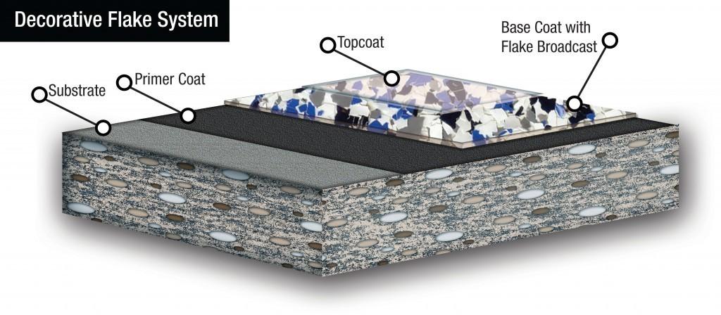 custom floor coating system