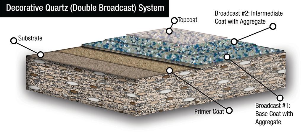 flake broadcast floor coating system